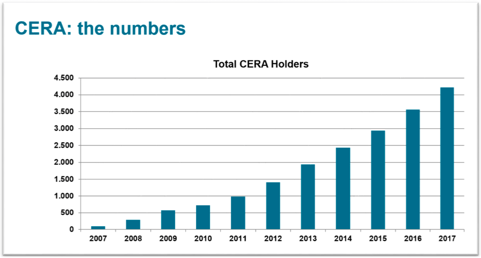CERA: the numbers