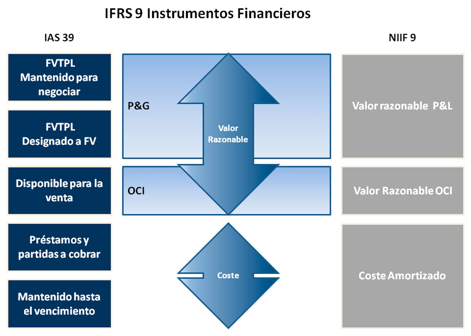 Clasificación y valoración de instrumentos financieros